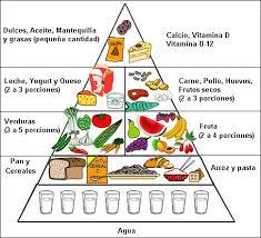 nutricion-la-piramide